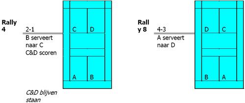 spelregels Badminton Spelregels